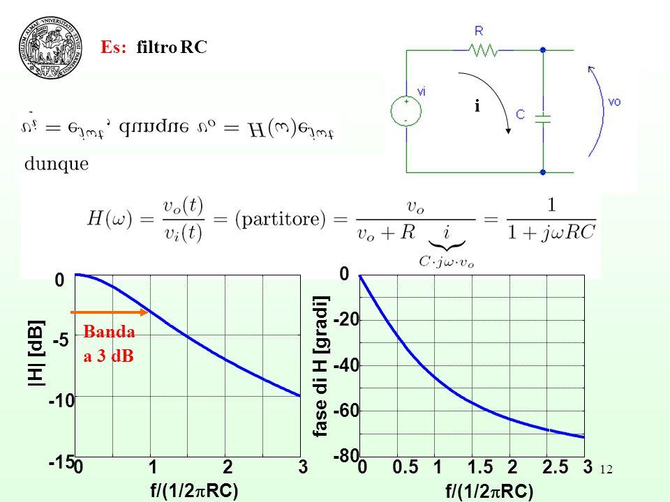 Es: filtro RC i. 1. 2. 3. -15. -10. -5. f/(1/2RC) |H| [dB] 0.5. 1.5. 2.5. -80. -60. -40.